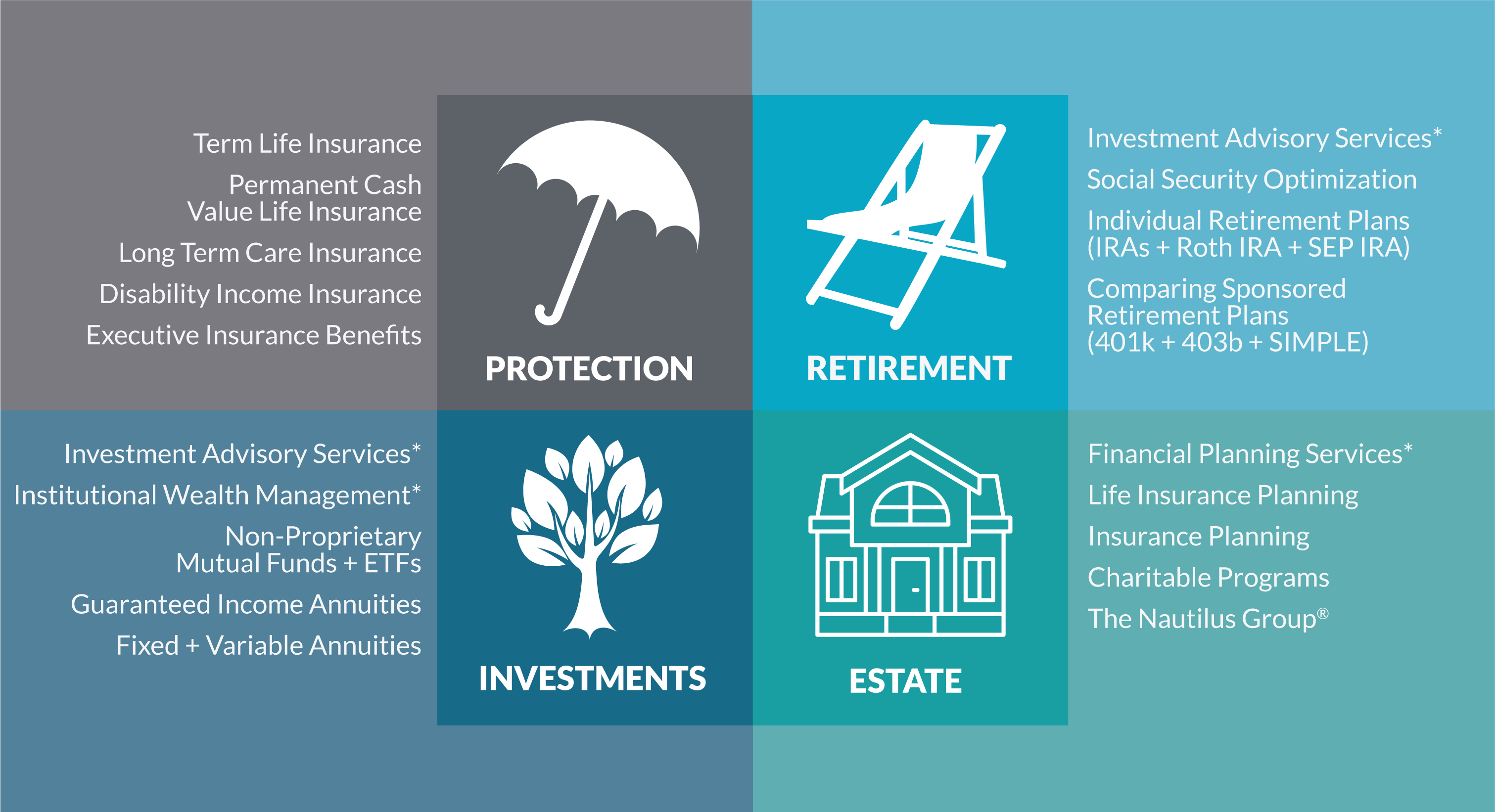 Life Insurance, Investments, Retirement, Financial Planning, Annuities, Executive Benefits, 401k, IRA, Charitable Giving